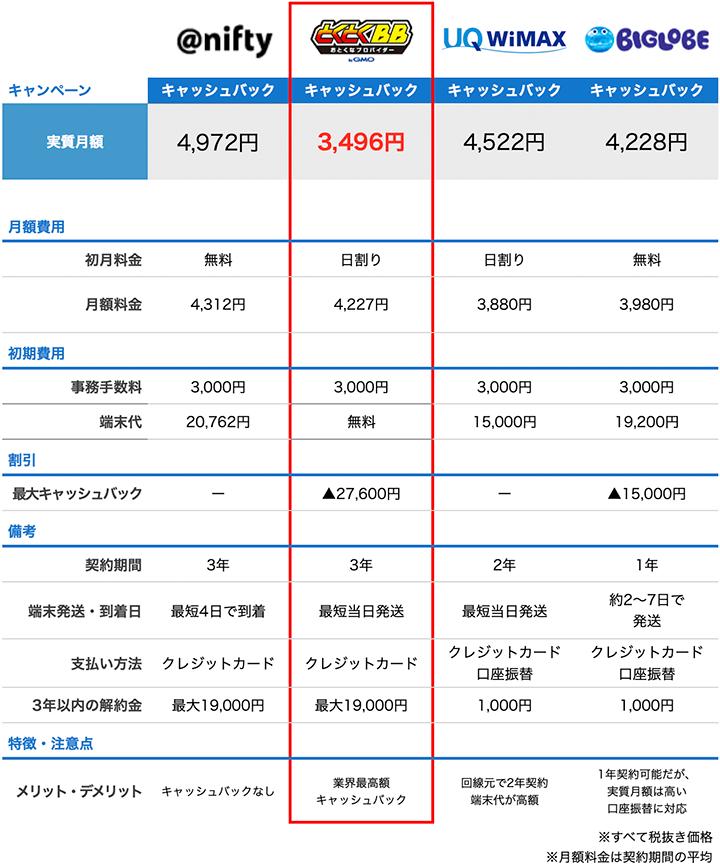 niftyと他のプロバイダの料金比較表