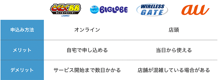 wimaxプロバイダのメリット