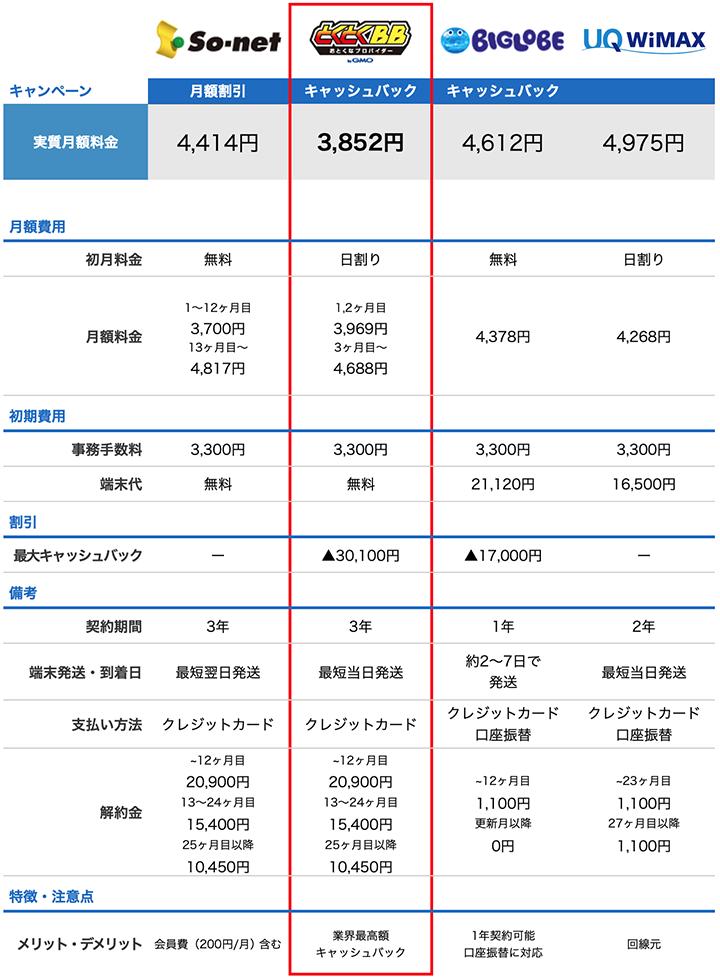 So-netと他のWiMAXプロバイダ比較表
