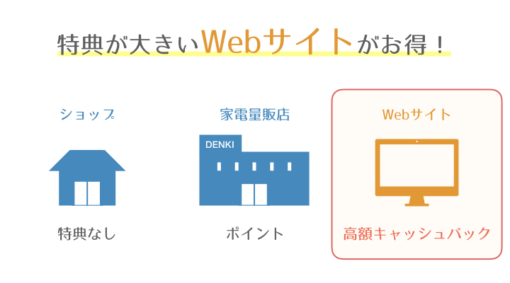 光回線 特典 WEB