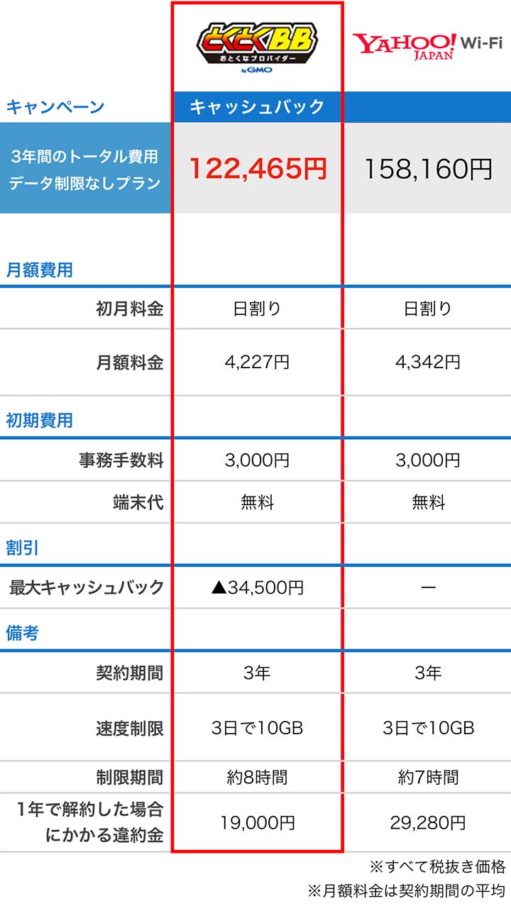 YahooWIFIとGMOとくとくBBの比較