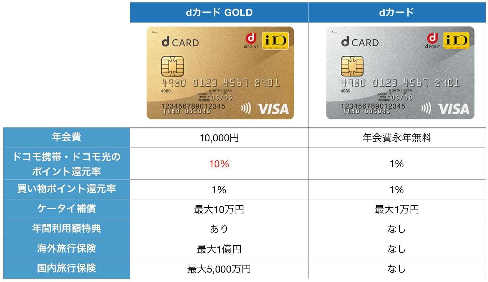 dカード GOLD dカード 比較