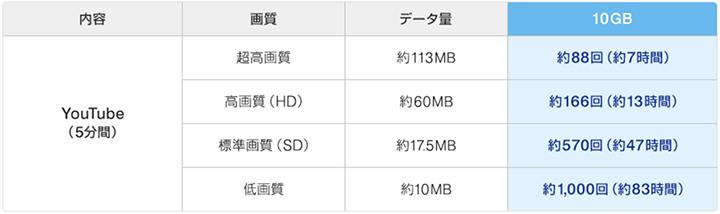 データ量10GBで見られるYouTubeの目安