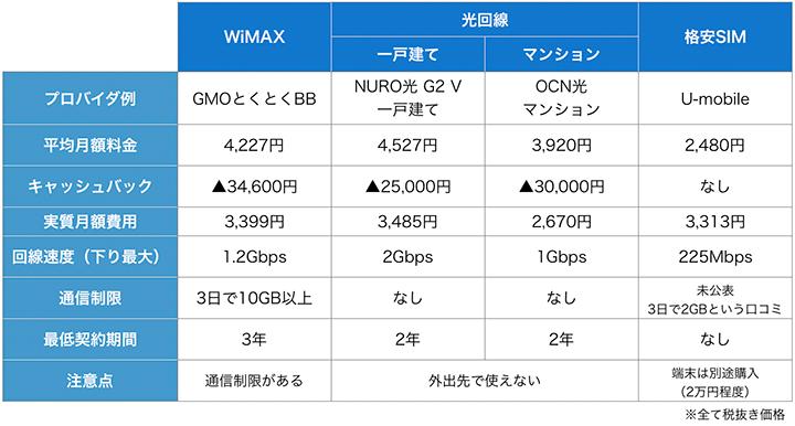 WiMAXと他のネット回線比較表
