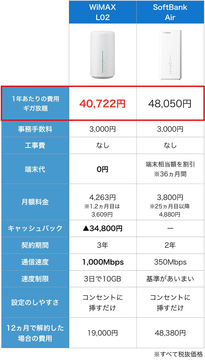 WiMAXとSoftBankのホームルーター料金比較
