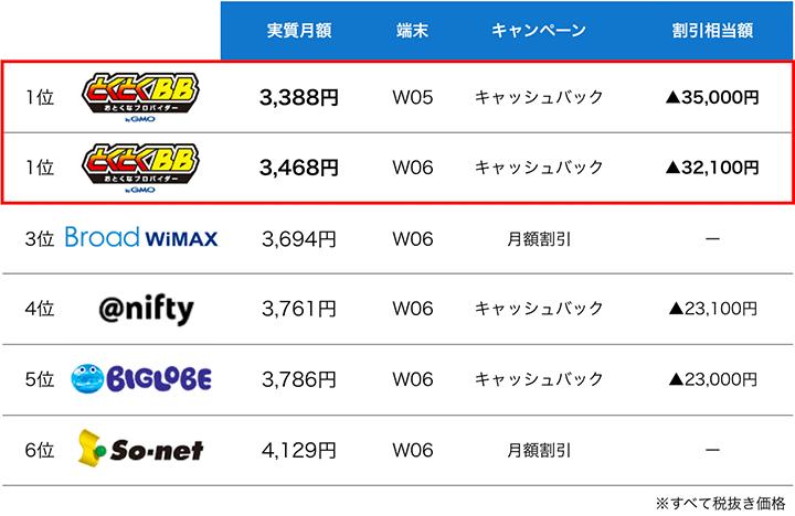 WiMAXプロバイダの安さランキング1位から6位まで