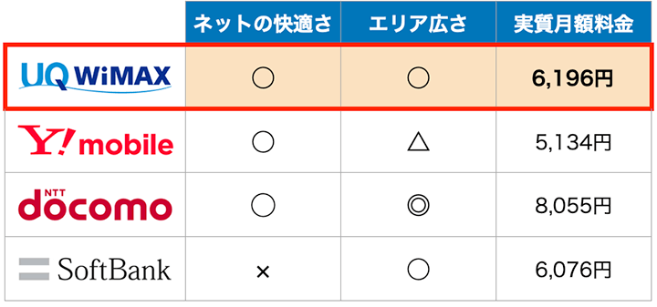 UQ WiMAXと他ポケットWiFiの特徴比較表