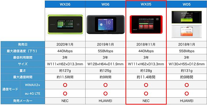 WX05と他機種の比較表