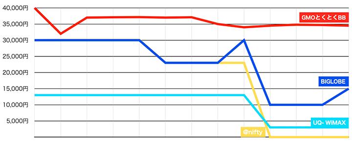 各プロバイダのキャッシュバック額の推移