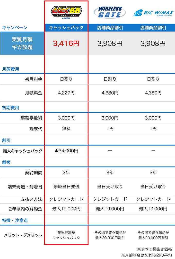 GMOとくとくBBと家電量販店の比較:9月度