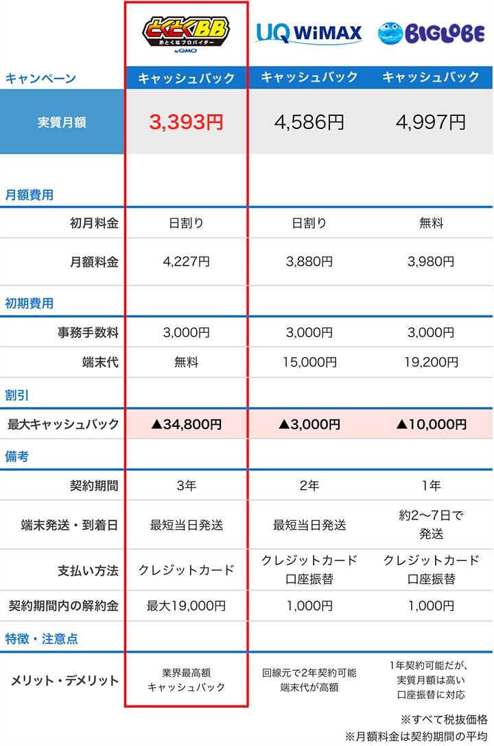 プロバイダのキャッシュバック比較表