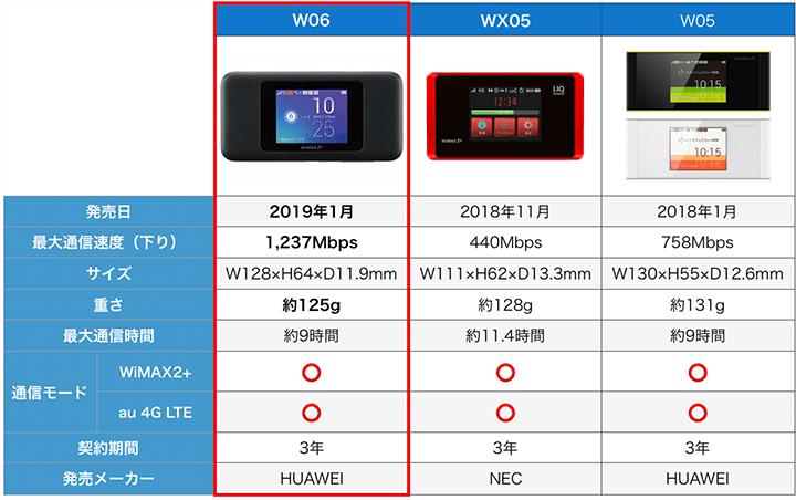W06、WX05、W05のスペック比較表