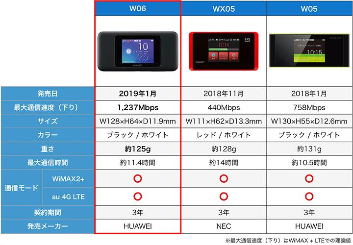最新WiMAXルーターの性能比較表