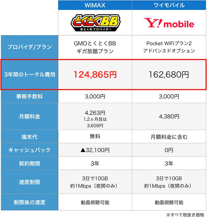 WiMAXとワイモバイルの料金や特徴比較表