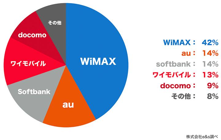 ポケットWiFiのユーザー割合グラフ