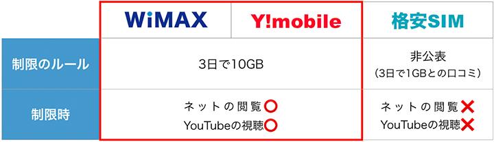 WiMAXとワイモバイルが通信制限で有利