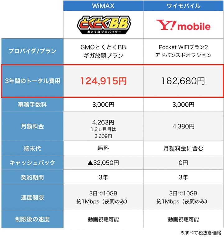 WiMAXとワイモバイルの無制限プランの比較表