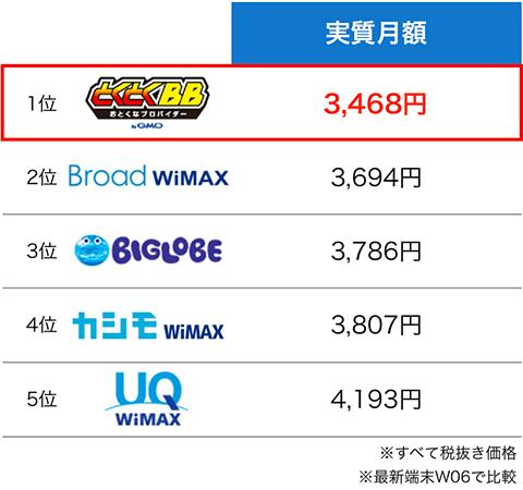 WiMAXプロバイダ実質月額の比較表:8月