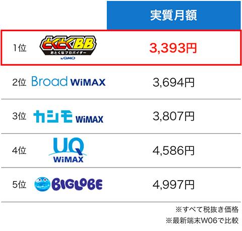 WiMAXプロバイダ実質月額の比較表:11月