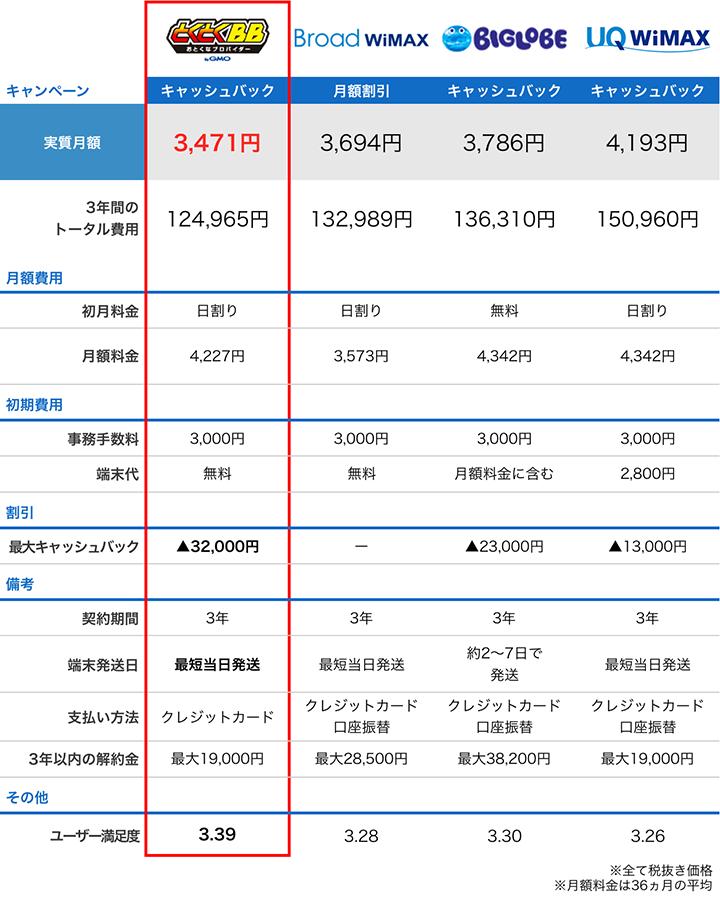 wimax4プロバイダの料金比較表:7月度