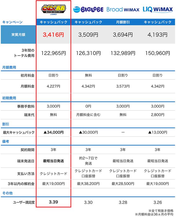 wimax4プロバイダの料金比較表:9月度