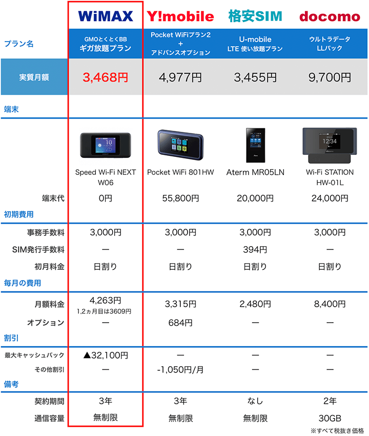 4ポケットWiFiの料金比較表:8月度