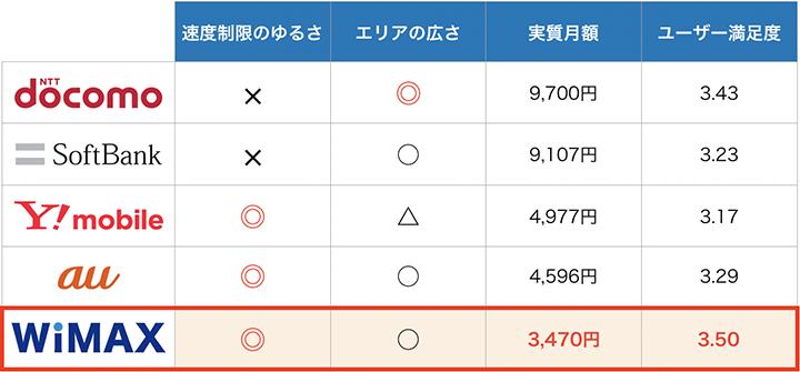 ポケットWIFI5サービスの特徴比較:6月度