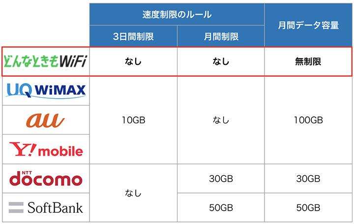 ポケットwifiの速度制限のルール比較表