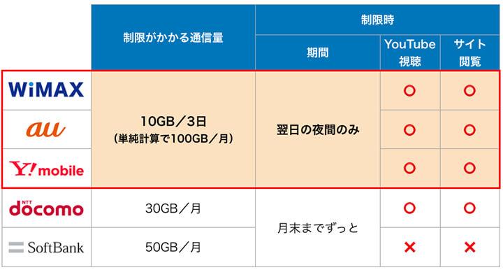 wimax、au、ワイモバイル、docomo、softbankのポケットwifiの速度制限ルールの比較表