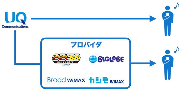 WiMAXのプロバイダを経由する意味