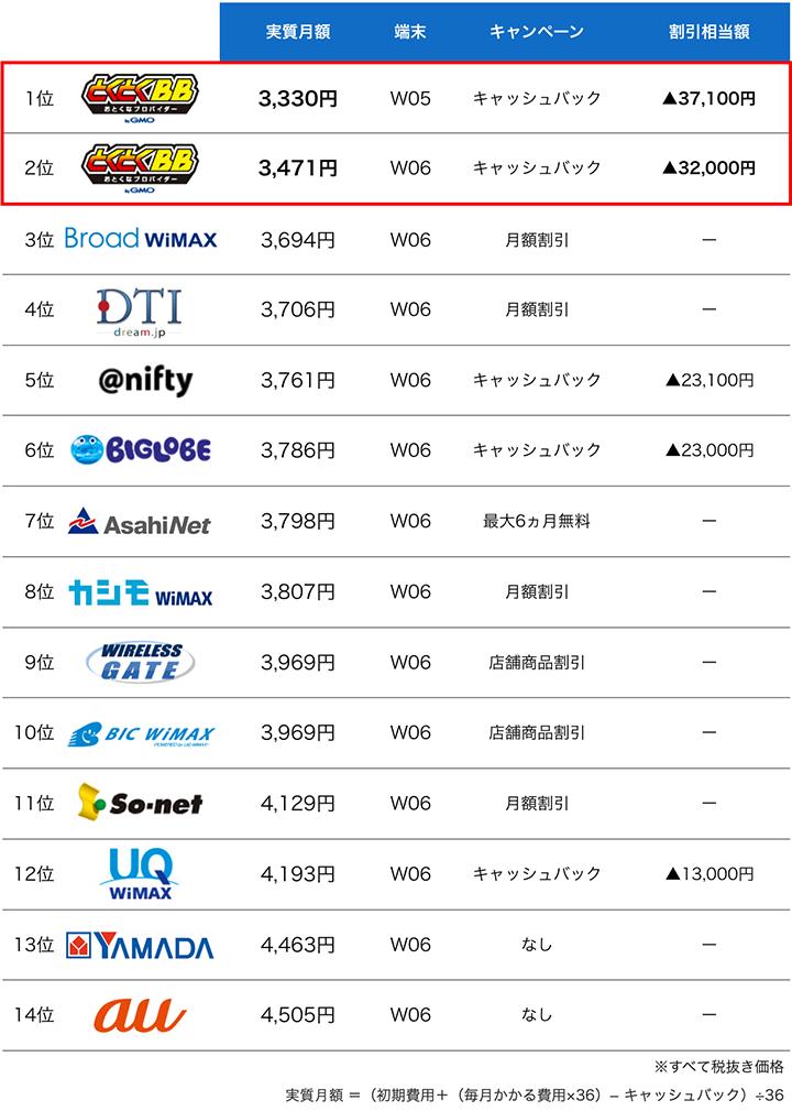 WiMAXプロバイダ料金ランキング:7月度
