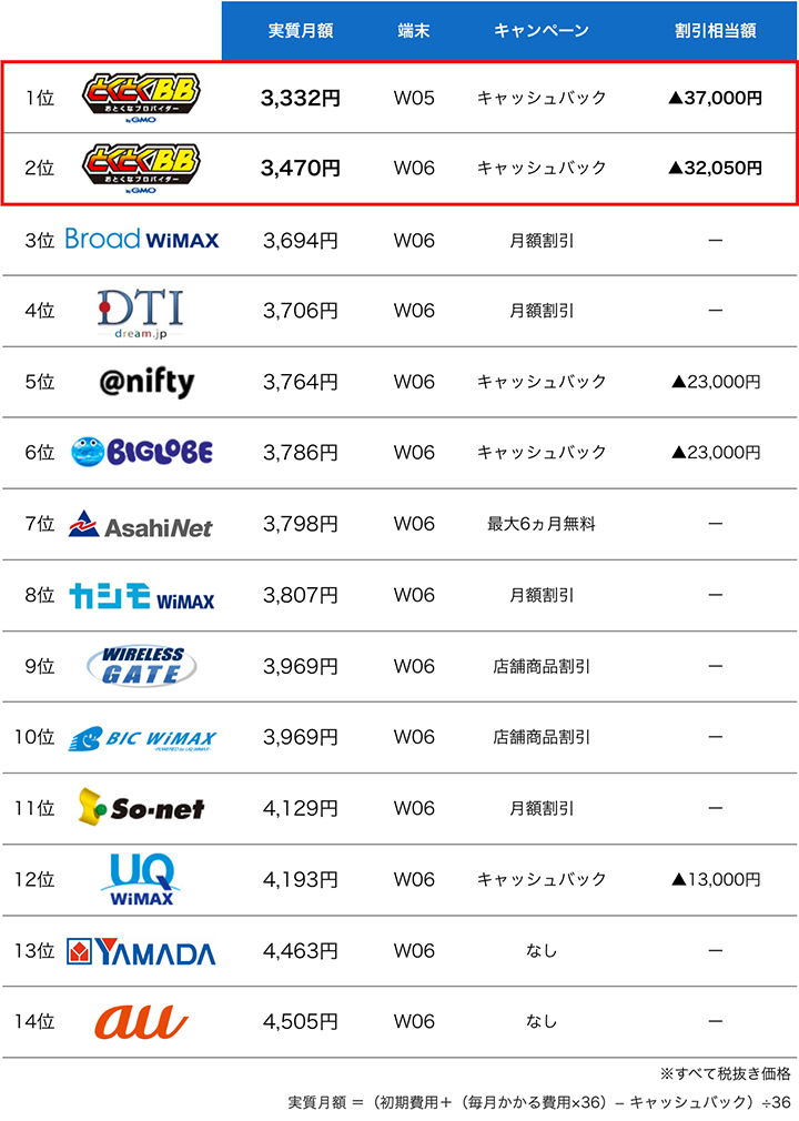 WiMAXの大手プロバイダ実質月額ランキング:6月度