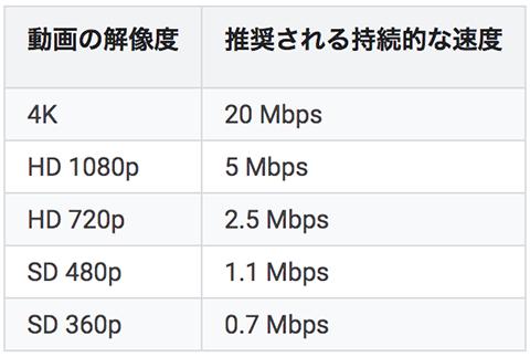 need-net-speed