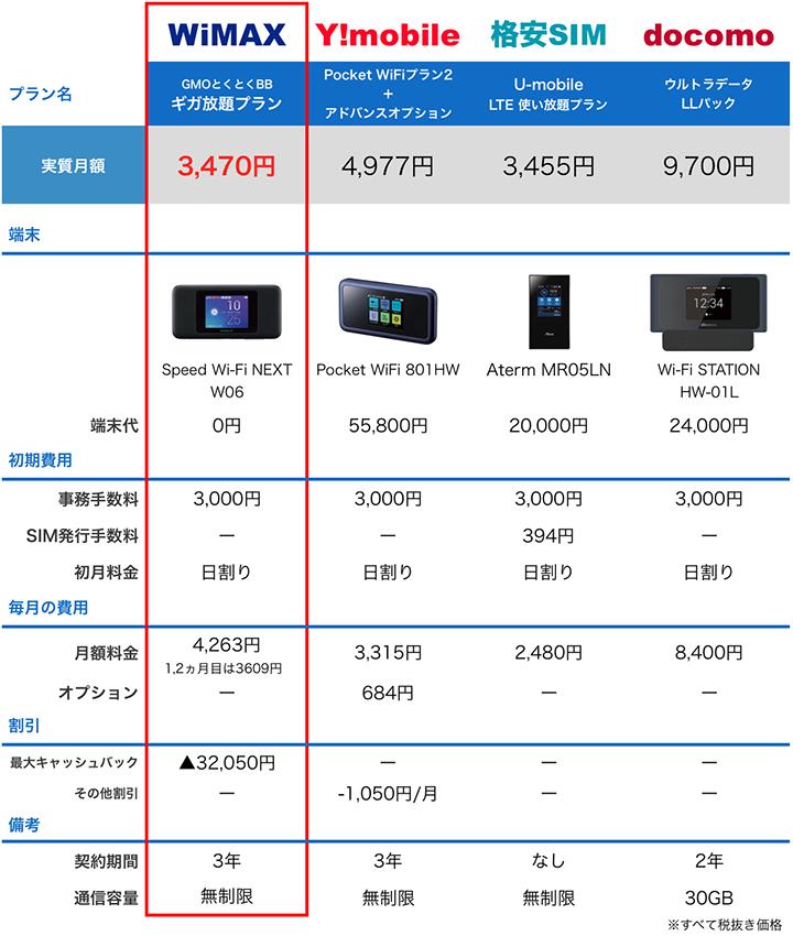 各モバイルルーターの特徴比較表:6月度