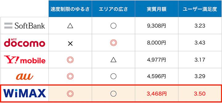 ポケットWIFI5サービスの特徴比較:8月度