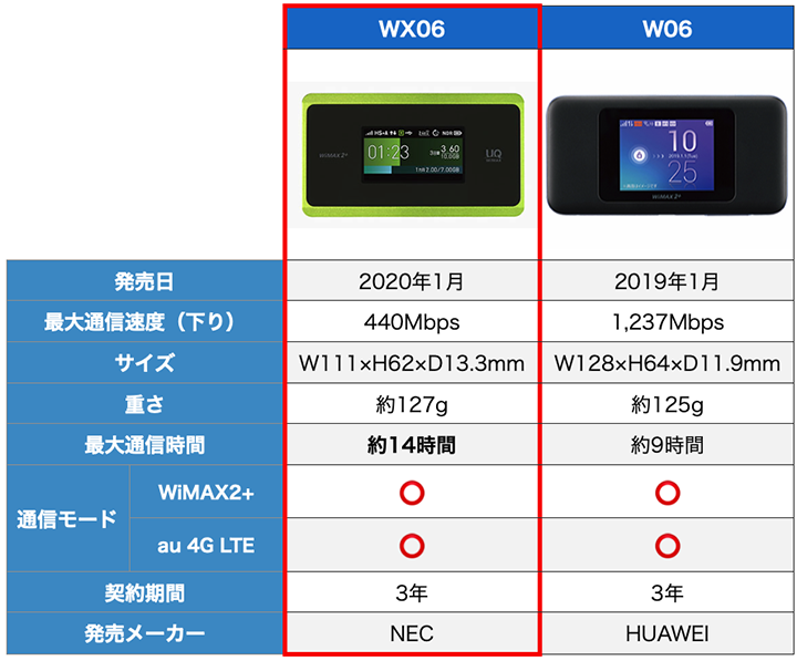 wimax端末(wx06,w06)の比較