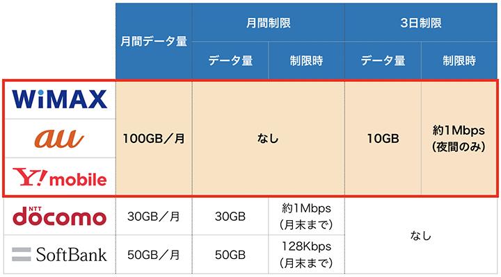 ポケットwifi(wimax,au,ymobile,docomo,softbank)のデータ量・速度制限のルール比較表