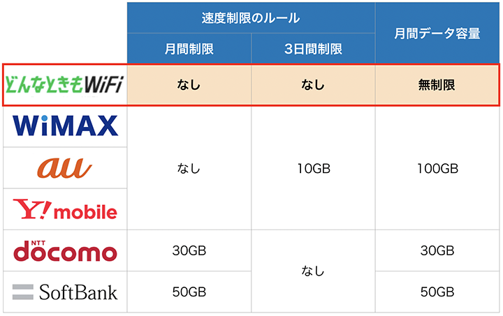 ポケットWiFi6社(どんなときもwifi,wimax,au,ymobile,docomo,softbank)の速度制限比較表