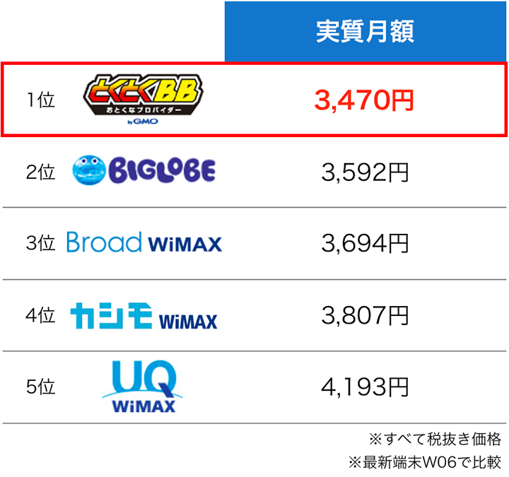 WiMAXプロバイダ実質月額の比較表:9月