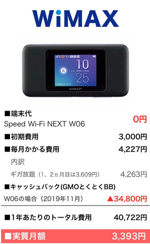 WiMAXの費用:2019年11月
