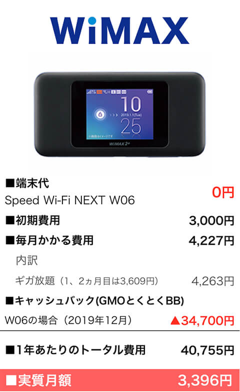 WiMAXの費用:2019年12月