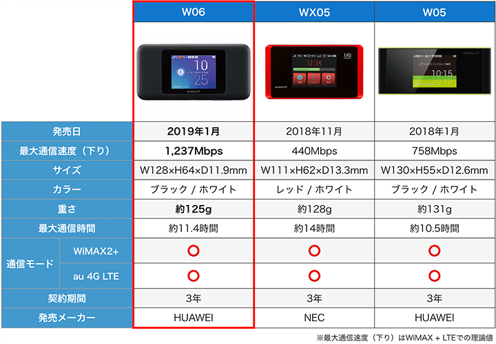 WiMAXおすすめルーターの性能比較表