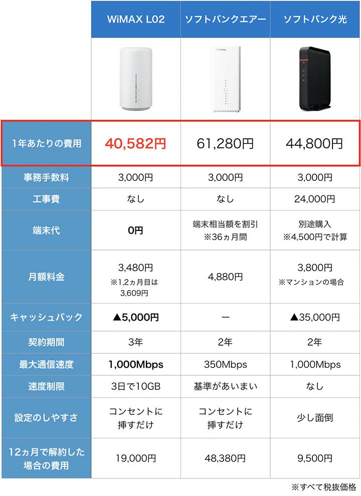 ソフトバンクエアーとWiMAX、ソフトバンク光の料金比較表