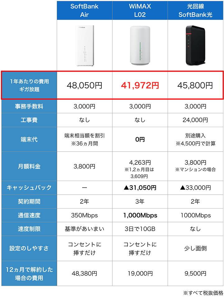 ソフトバンクエアーとWiMAX、光回線の特徴比較表