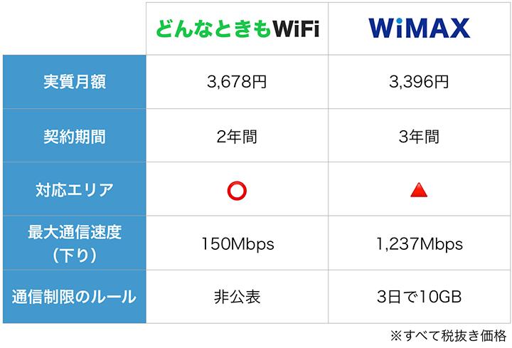 どんなときもWiFiとWiMAXの特徴比較表:12月度