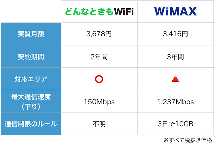 どんなときもWiFiとWiMAXの特徴比較表:9月度