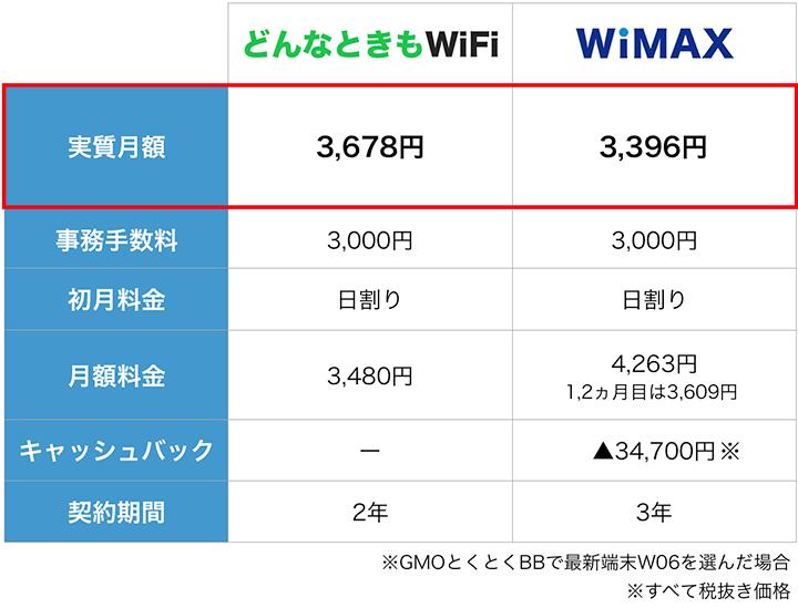 どんなときもWiFiとWiMAXの料金比較表