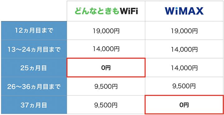 どんなときもWiFiとWiMAXの契約解除料を比較した表