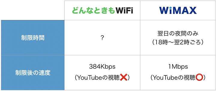 どんなときもWiFiとWiMAXの制限時間と速度
