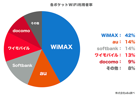 WiMAXのユーザー比率